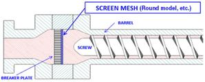 Screen Mesh for Resin Extrusion Molding